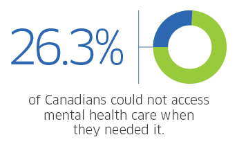 26.3% of Canadians could not access mental health care when they needed it